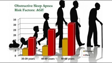 Sleep and Aging - Research on Aging